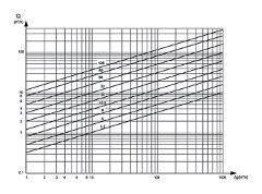 Таблица зависимости расхода от диаметра и давления